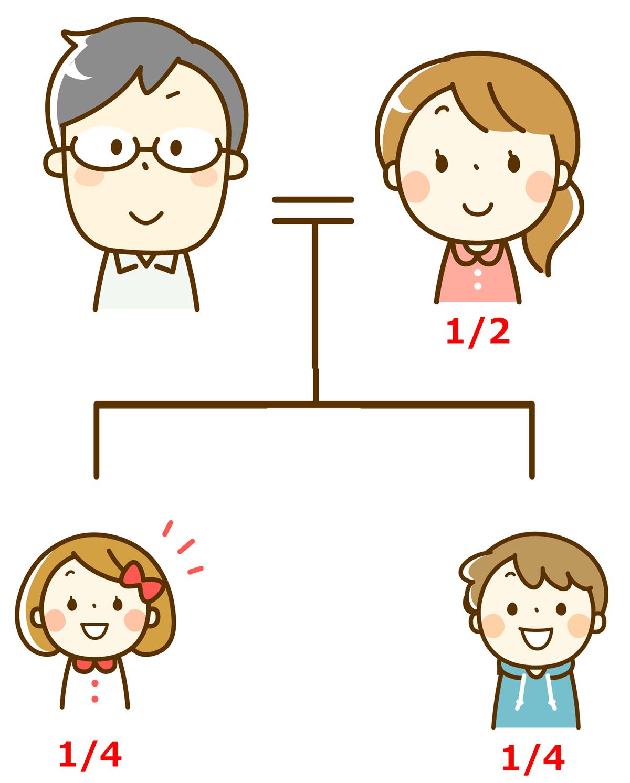 子供の相続