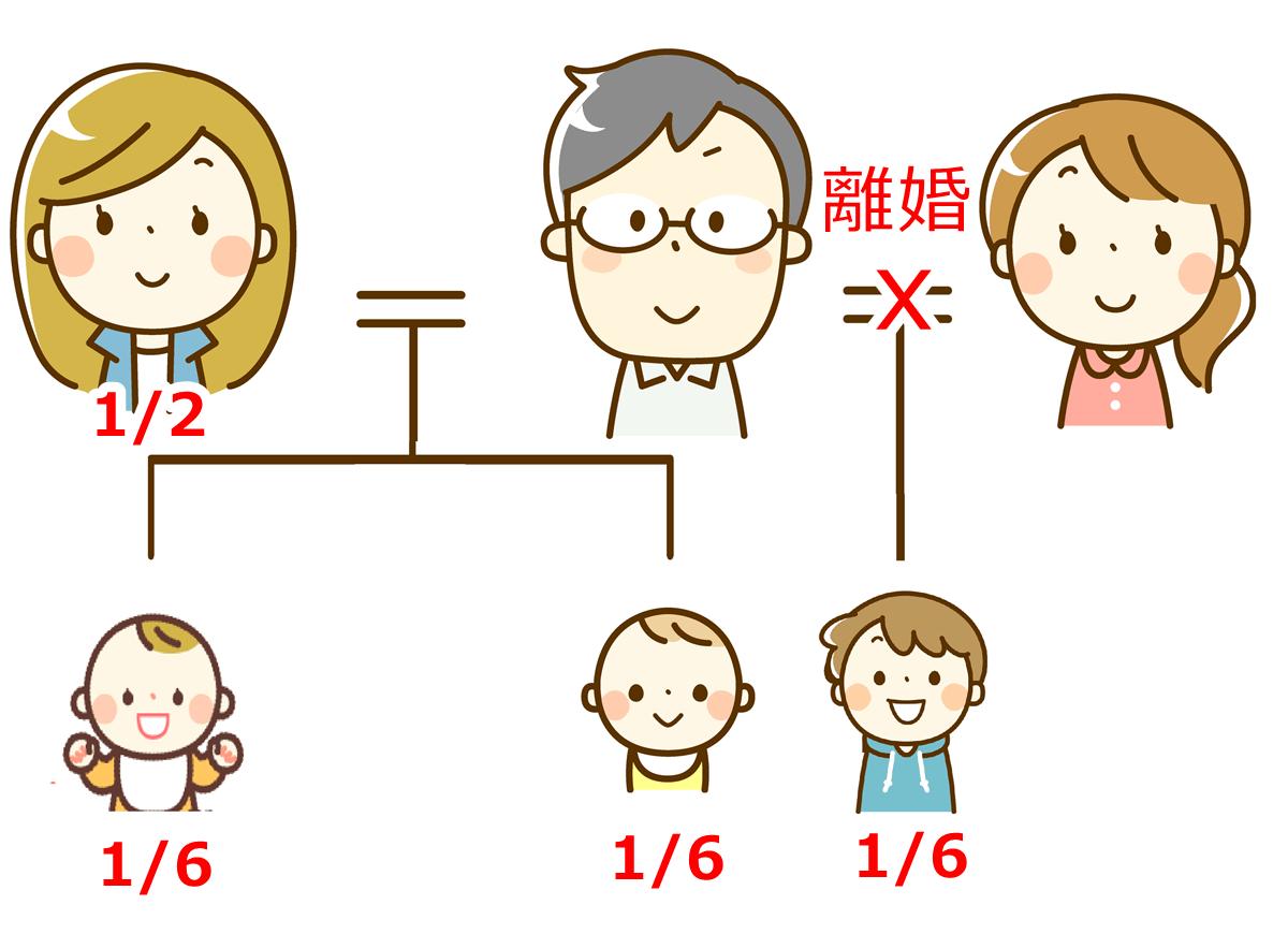 離婚後の子供の相続の割合