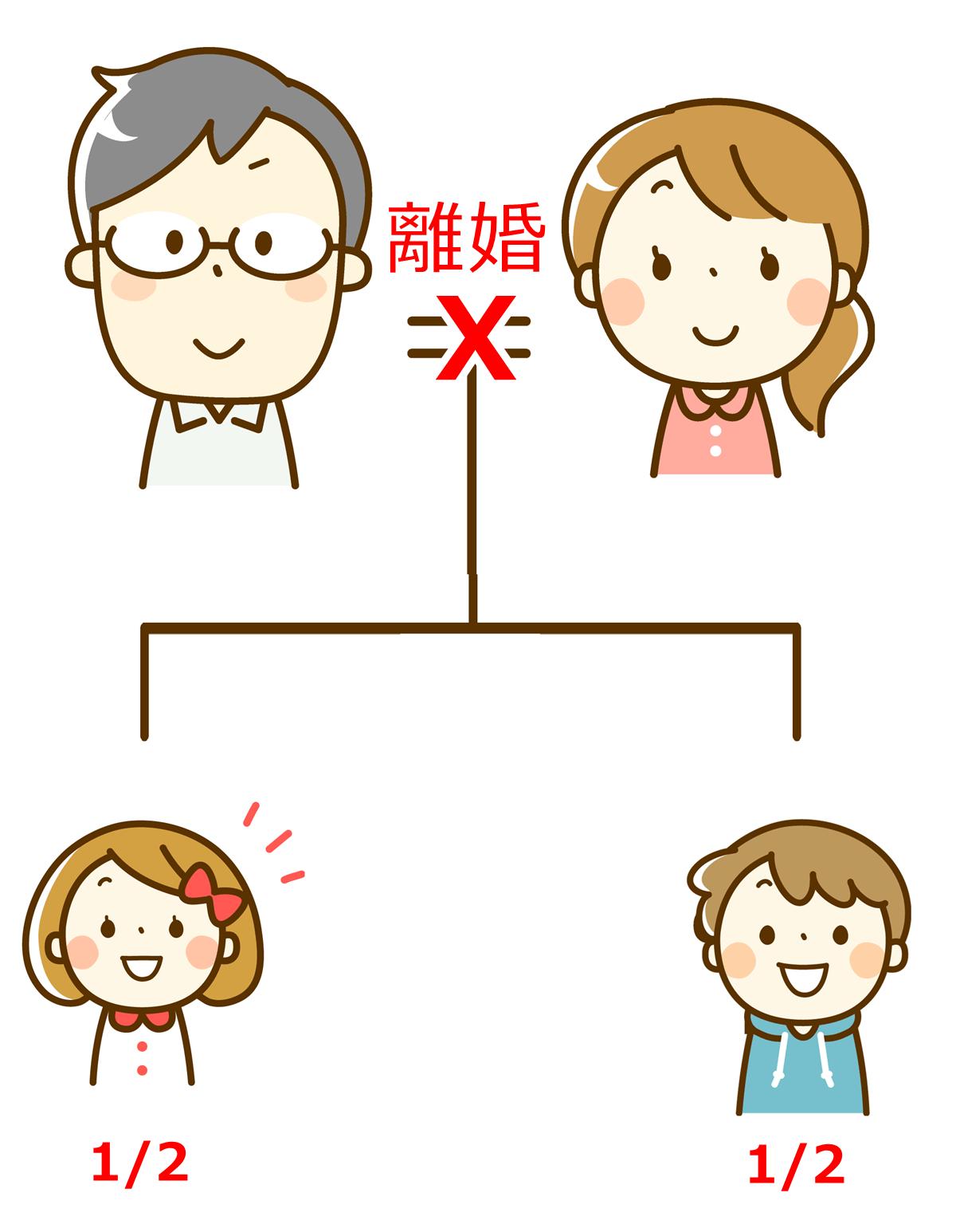 離婚の子供の相続